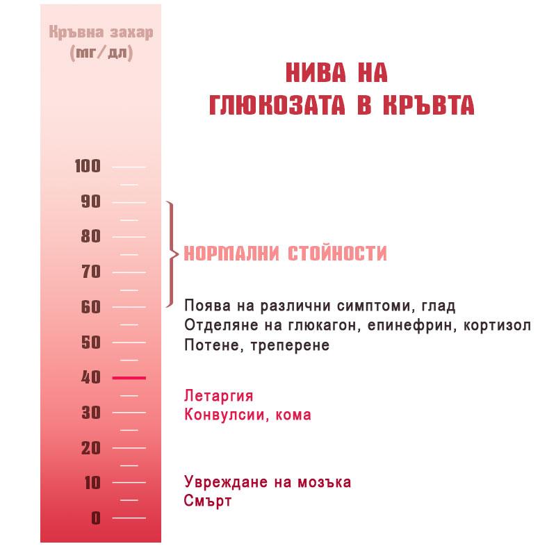 glucose-levels-blood