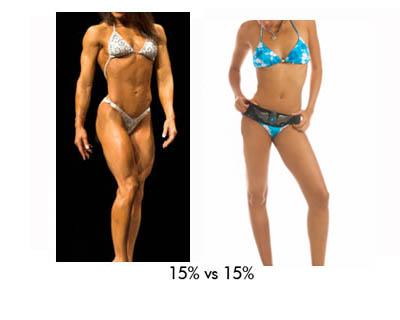 Сравнение на женски фигури с 15% телесни мазнини