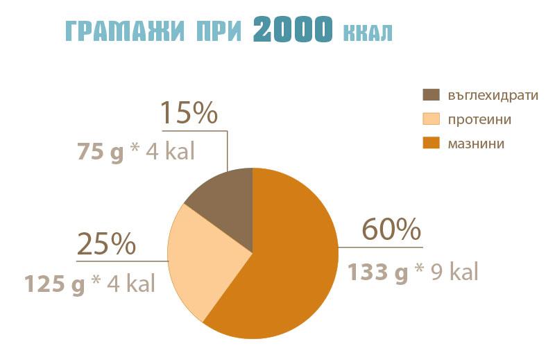 високомазнинно хранене - проценти макронутриенти